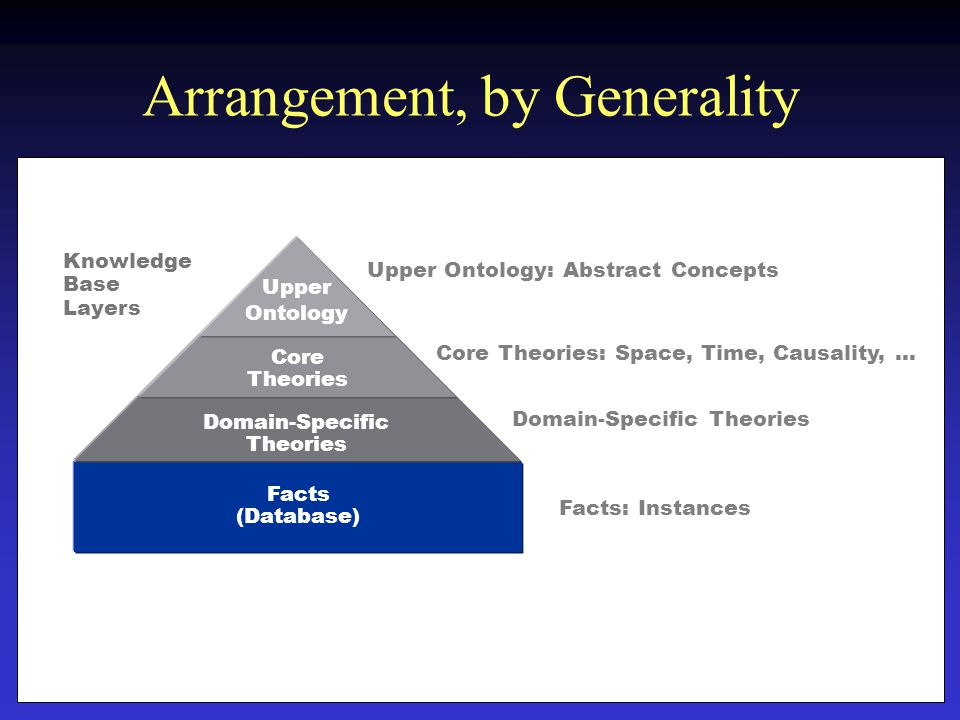 Arrangement, by Generality Facts (Database) Upper Ontology Core Theories Domain-Specific Theories Upper Ontology: Abstract Concepts Core Theories: Space, Time, Causality, … Domain-Specific Theories Facts: Instances Knowledge Base Layers