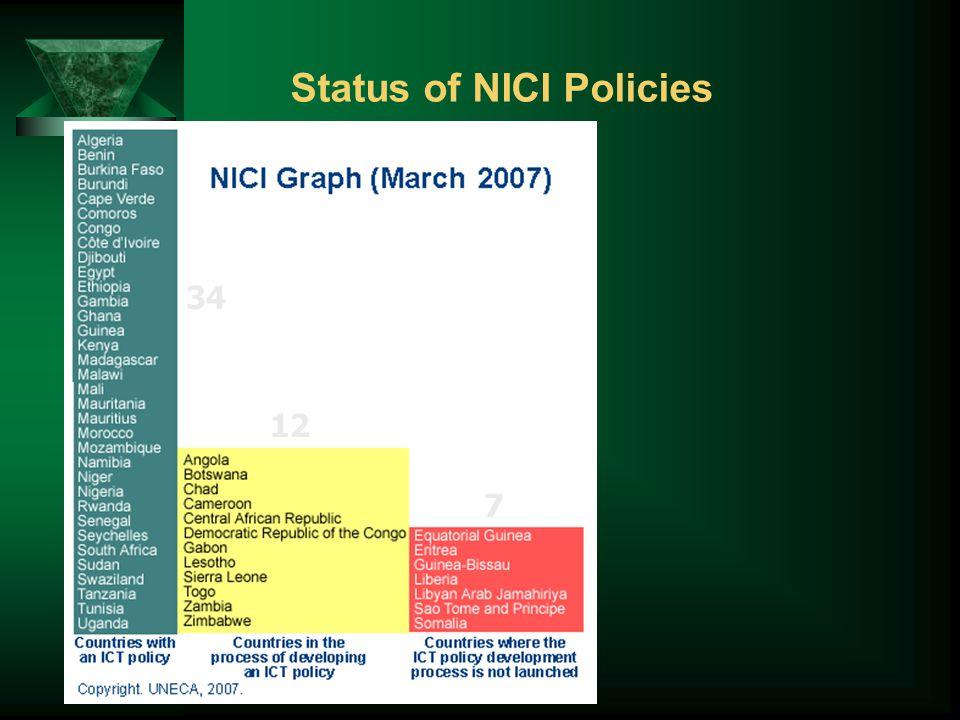 Status of NICI Policies 34 12 7