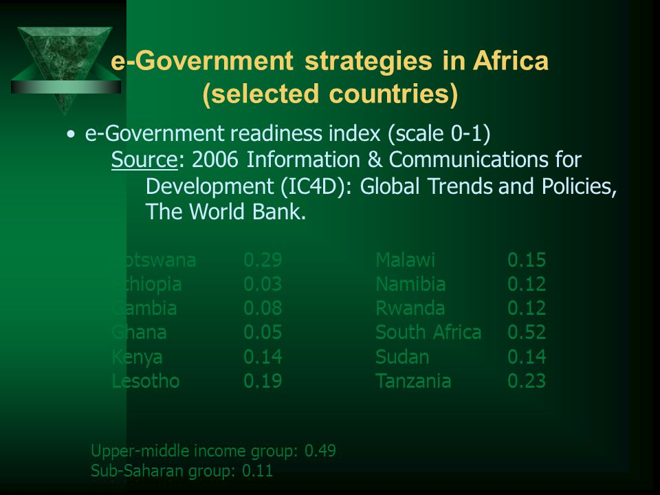e-Government strategies in Africa (selected countries) e-Government readiness index (scale 0-1) Source: 2006 Information & Communications for Development (IC4D): Global Trends and Policies, The World Bank.