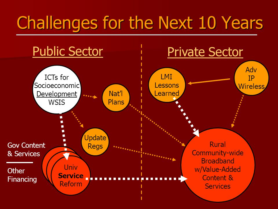 Challenges for the Next 10 Years Public Sector Private Sector Update Regs ICTs for Socioeconomic Development WSIS Adv IP Wireless Rural Community-wide