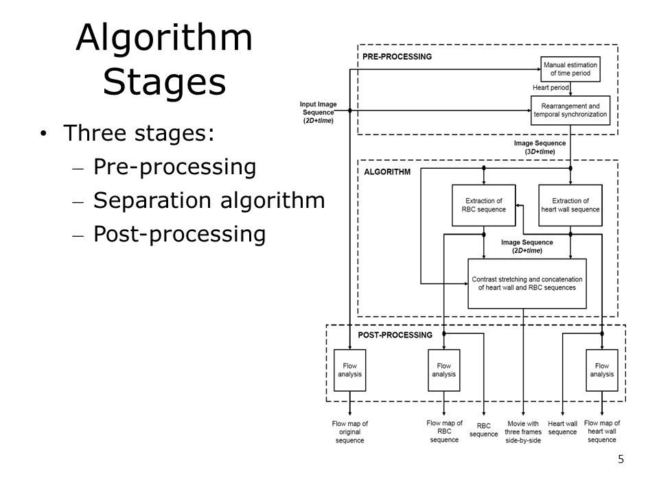 5 Algorithm Stages Three stages: – Pre-processing – Separation algorithm – Post-processing