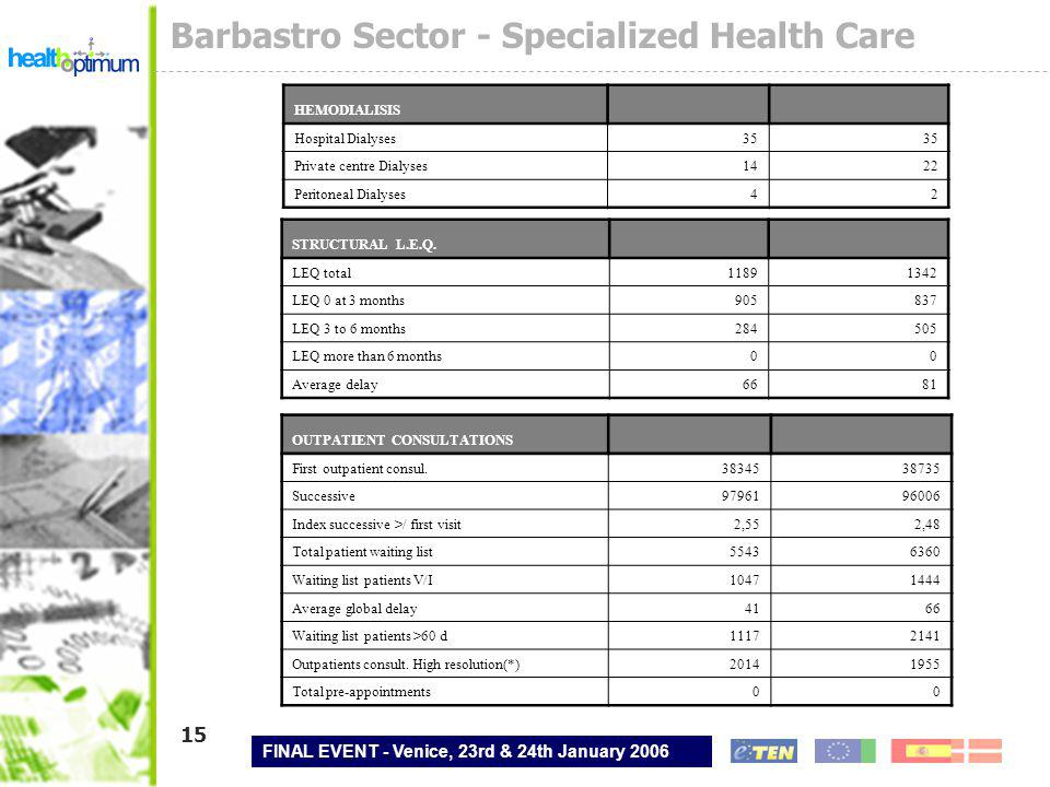 FINAL EVENT - Venice, 23rd & 24th January 2006 15 Barbastro Sector - Specialized Health Care STRUCTURAL L.E.Q.