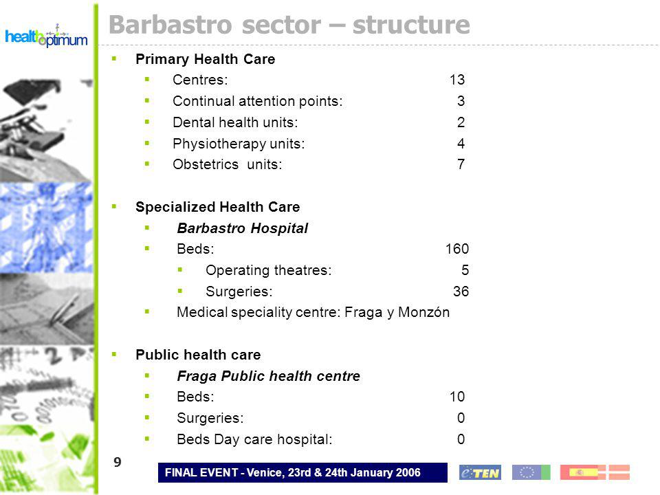 FINAL EVENT - Venice, 23rd & 24th January 2006 10 Barbastro Sector - Economical data expenditure REAL EXPENSES2005 PRIMARYESPECIALISED SOCIO- SAN.TOTAL% ITEM 116.730.22922.166.975737.20239.634.40647,93 ITEM 21.854.08812.302.501188.47214.345.06117,35 ITEM 423.849.0093.427.124 27.276.13332,98 ITEM 6119.8041.314.3547.6971.441.8551,74 TOTAL42.553.13039.210.954933.37182.697.455 %51,4647,411,13