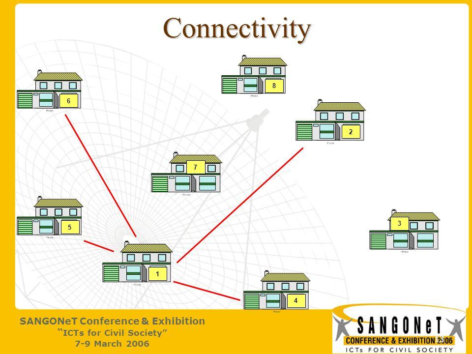13 Connectivity 1 2 4 3 5 6 7 8