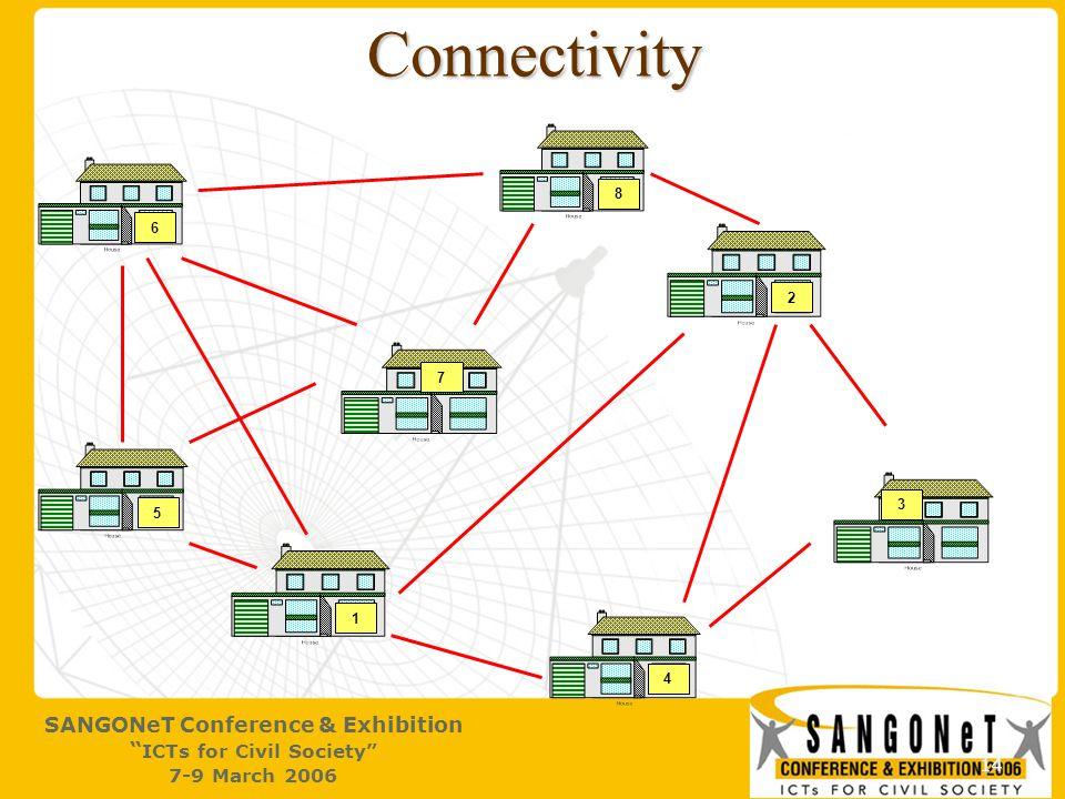 14 Connectivity 1 2 4 3 5 6 7 8