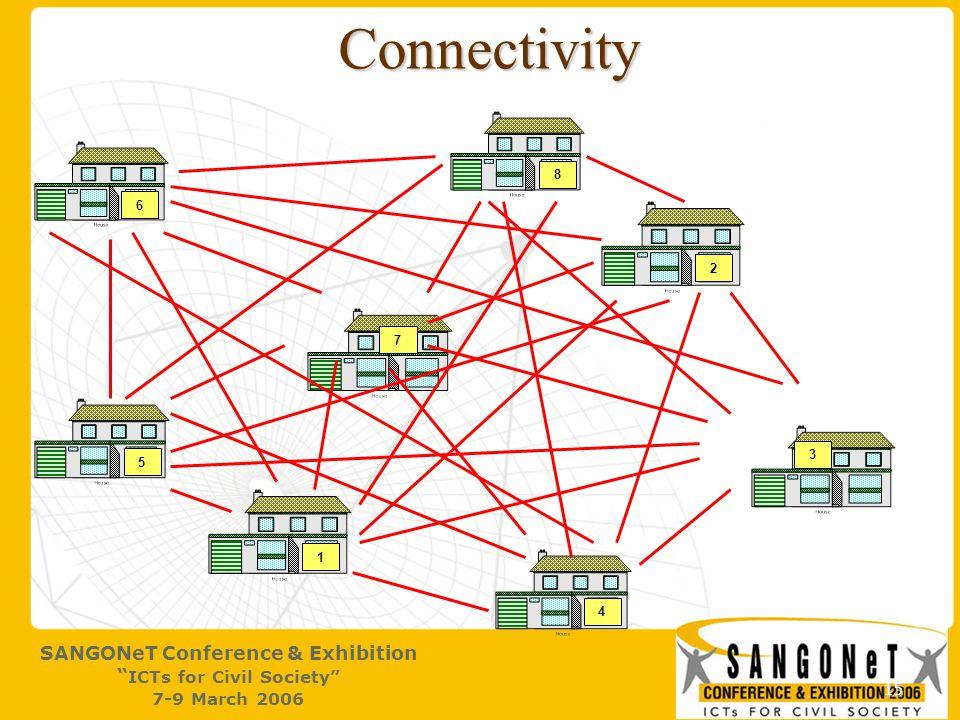 15 Connectivity 1 2 4 3 5 6 7 8