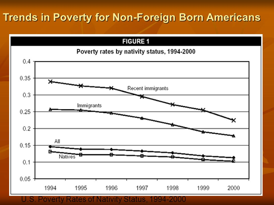 U.S. Poverty Rates of Nativity Status, 1994-2000 EPI Economic Policy Institute—Author's analysis of March population survey data Trends in Poverty for