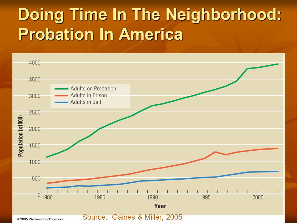 Doing Time In The Neighborhood: Probation In America Source: Gaines & Miller, 2005
