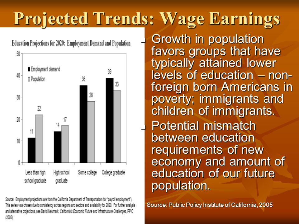 Projected Trends: Wage Earnings Growth in population favors groups that have typically attained lower levels of education – non- foreign born American