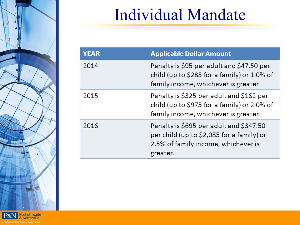Individual Mandate YEARApplicable Dollar Amount 2014Penalty is $95 per adult and $47.50 per child (up to $285 for a family) or 1.0% of family income,