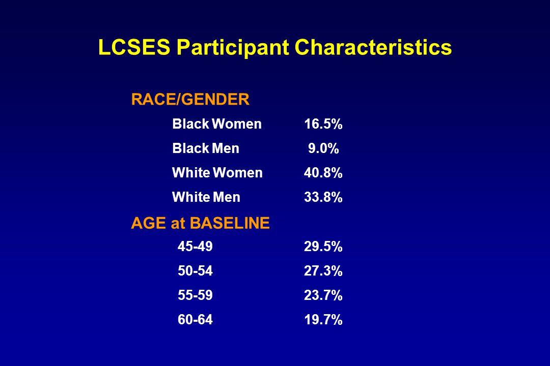 LCSES Participant Characteristics 45-49 50-54 55-59 60-64 Black Women Black Men White Women White Men 16.5% 9.0% 40.8% 33.8% 29.5% 27.3% 23.7% 19.7% RACE/GENDER AGE at BASELINE