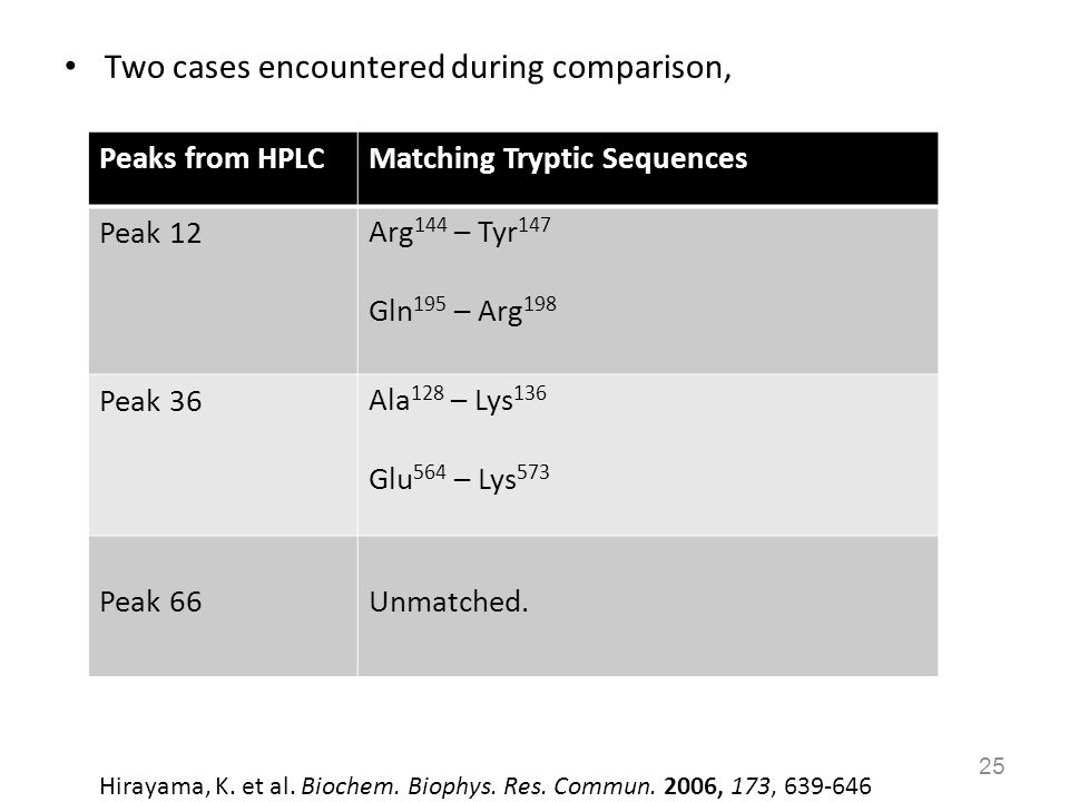 Two cases encountered during comparison, 25 Peaks from HPLCMatching Tryptic Sequences Peak 12Arg 144 – Tyr 147 Gln 195 – Arg 198 Peak 36Ala 128 – Lys