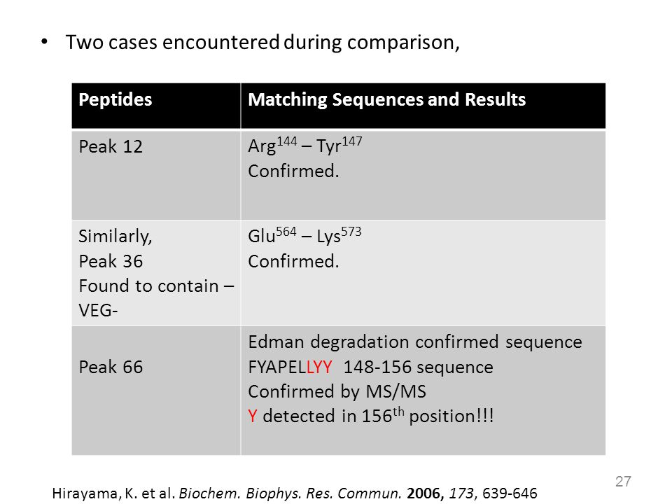 Two cases encountered during comparison, 27 PeptidesMatching Sequences and Results Peak 12Arg 144 – Tyr 147 Confirmed. Similarly, Peak 36 Found to con
