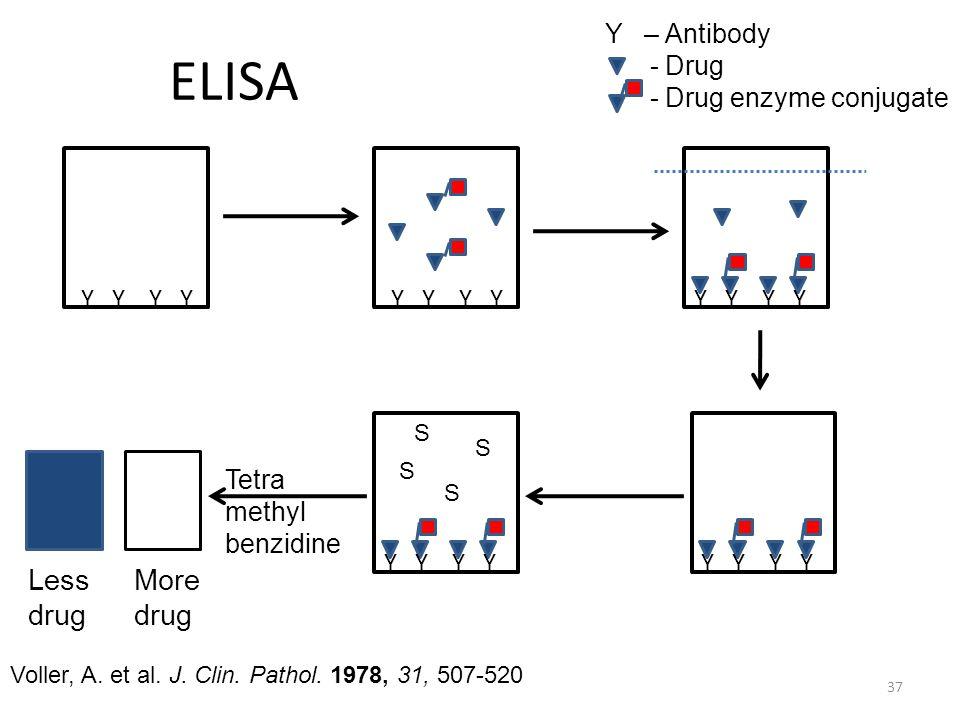 ELISA 37 Y Y S S S S Less drug More drug Voller, A. et al. J. Clin. Pathol. 1978, 31, 507-520 Tetra methyl benzidine Y – Antibody - Drug - Drug enzyme