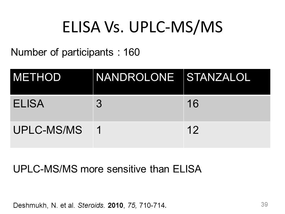 ELISA Vs. UPLC-MS/MS 39 METHODNANDROLONESTANZALOL ELISA316 UPLC-MS/MS112 UPLC-MS/MS more sensitive than ELISA Number of participants : 160 Deshmukh, N