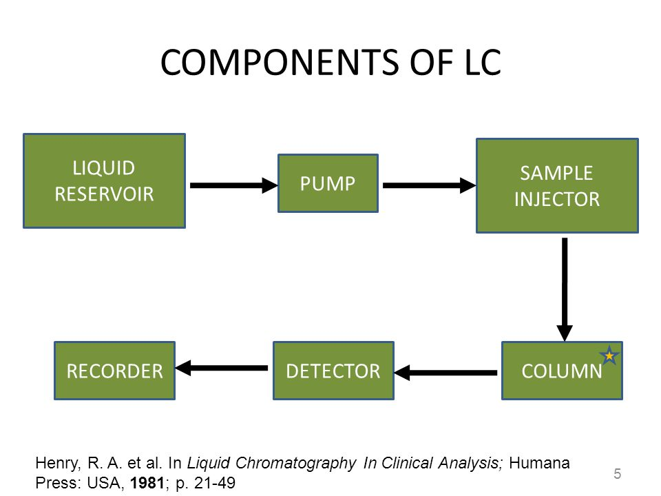 COMPONENTS OF LC 5 LIQUID RESERVOIR PUMP SAMPLE INJECTOR COLUMNDETECTORRECORDER Henry, R. A. et al. In Liquid Chromatography In Clinical Analysis; Hum