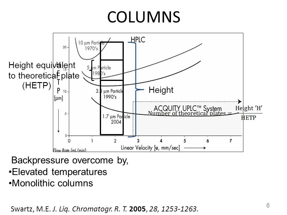 COLUMNS 6 Backpressure overcome by, Elevated temperatures Monolithic columns Swartz, M.E. J. Liq. Chromatogr. R. T. 2005, 28, 1253-1263. Height Height