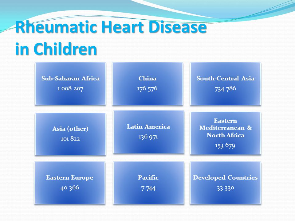 Rheumatic Heart Disease in Children Sub-Saharan Africa 1 008 207 China 176 576 South-Central Asia 734 786 Asia (other) 101 822 Latin America 136 971 Eastern Mediterranean & North Africa 153 679 Eastern Europe 40 366 Pacific 7 744 Developed Countries 33 330