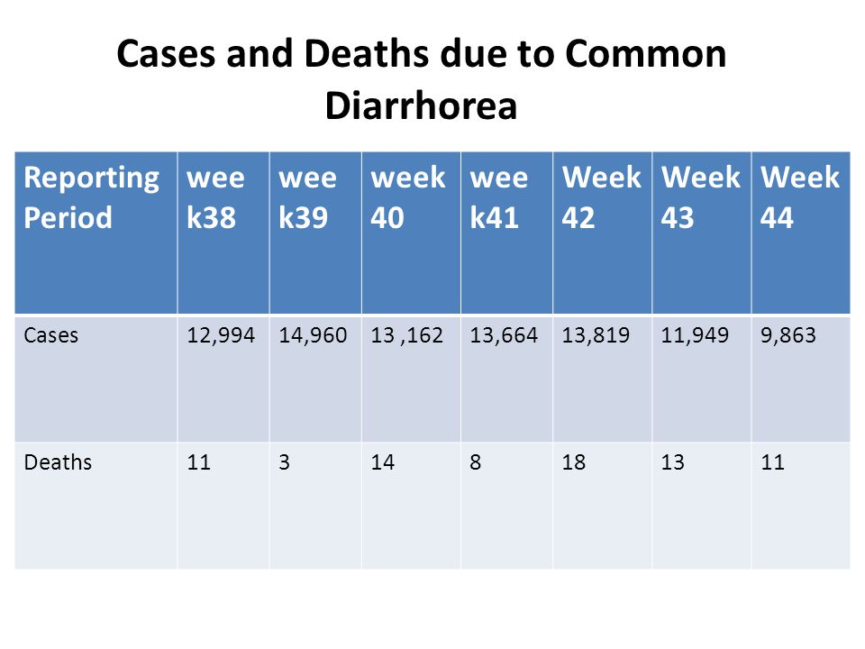 Cases and Deaths due to Common Diarrhorea Reporting Period wee k38 wee k39 week 40 wee k41 Week 42 Week 43 Week 44 Cases12,99414,96013,16213,66413,81911,9499,863 Deaths113148181311