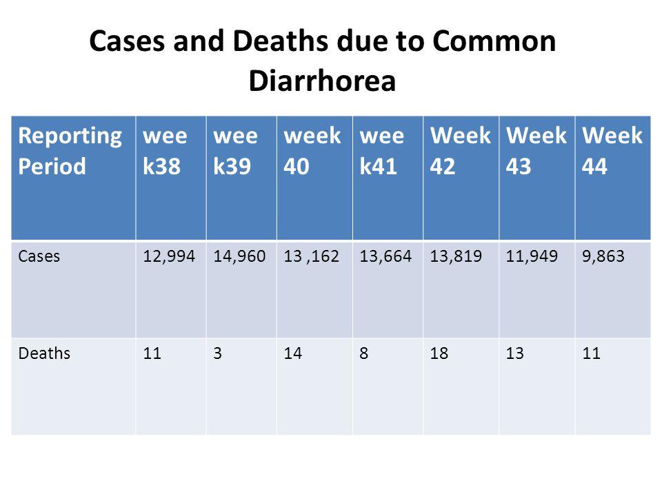 Diarrhorea and Deaths Cases