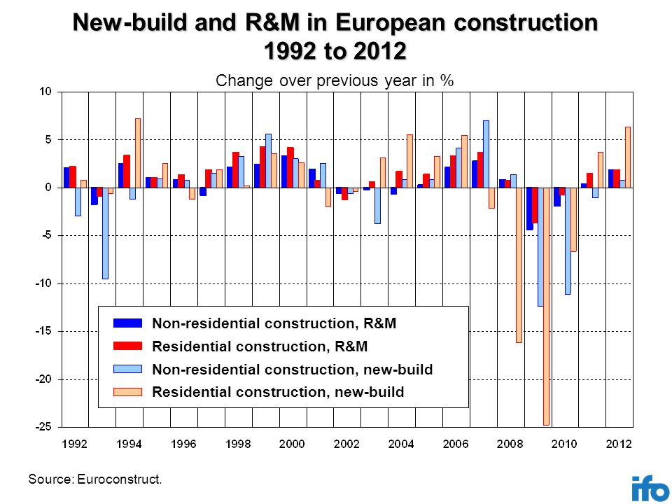 New-build and R&M in European construction 1992 to 2012 Source: Euroconstruct.