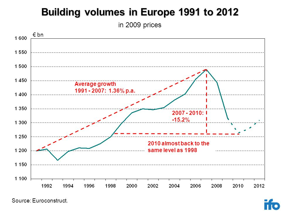 Building volumes in Europe 1991 to 2012 Source: Euroconstruct.