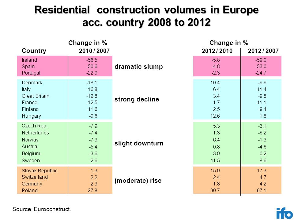 Residential construction volumes in Europe acc.