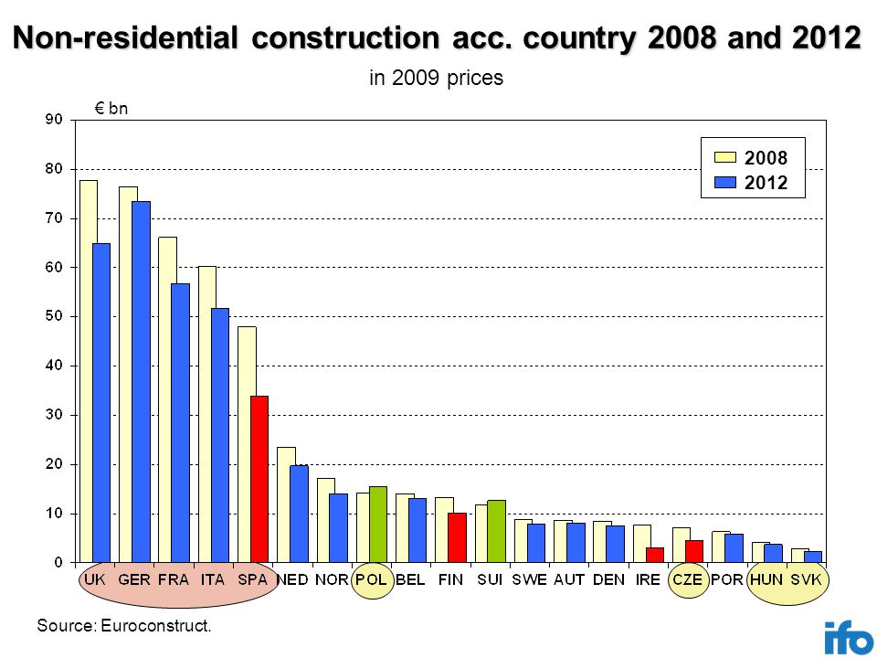 Non-residential construction acc. country 2008 and 2012 € bn 2012 2008 Source: Euroconstruct.