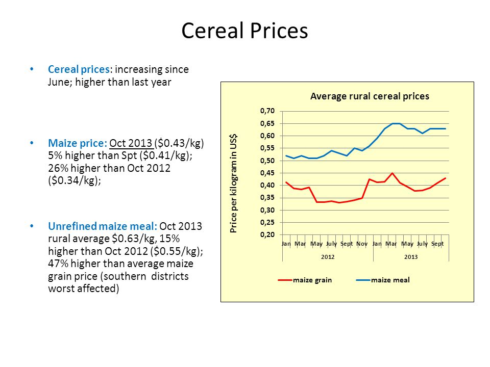 Better Prepared And Ready to Help Emergency Preparedness Mission Nepal February 2011 Cereal Prices Cereal prices: increasing since June; higher than last year Maize price: Oct 2013 ($0.43/kg) 5% higher than Spt ($0.41/kg); 26% higher than Oct 2012 ($0.34/kg); Unrefined maize meal: Oct 2013 rural average $0.63/kg, 15% higher than Oct 2012 ($0.55/kg); 47% higher than average maize grain price (southern districts worst affected)