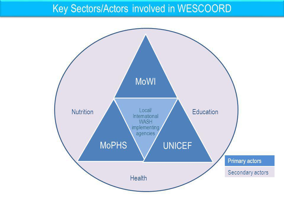 WASH Sector Coordination Structure: National GoK Water Sanitation and Hygiene Promotion Chair (MoPHS) Info Mngt TWG Sanitation & (FAO/OGB) WESCOORD support officer - Secretariat WESCOORD support officer - KFSSG Officer