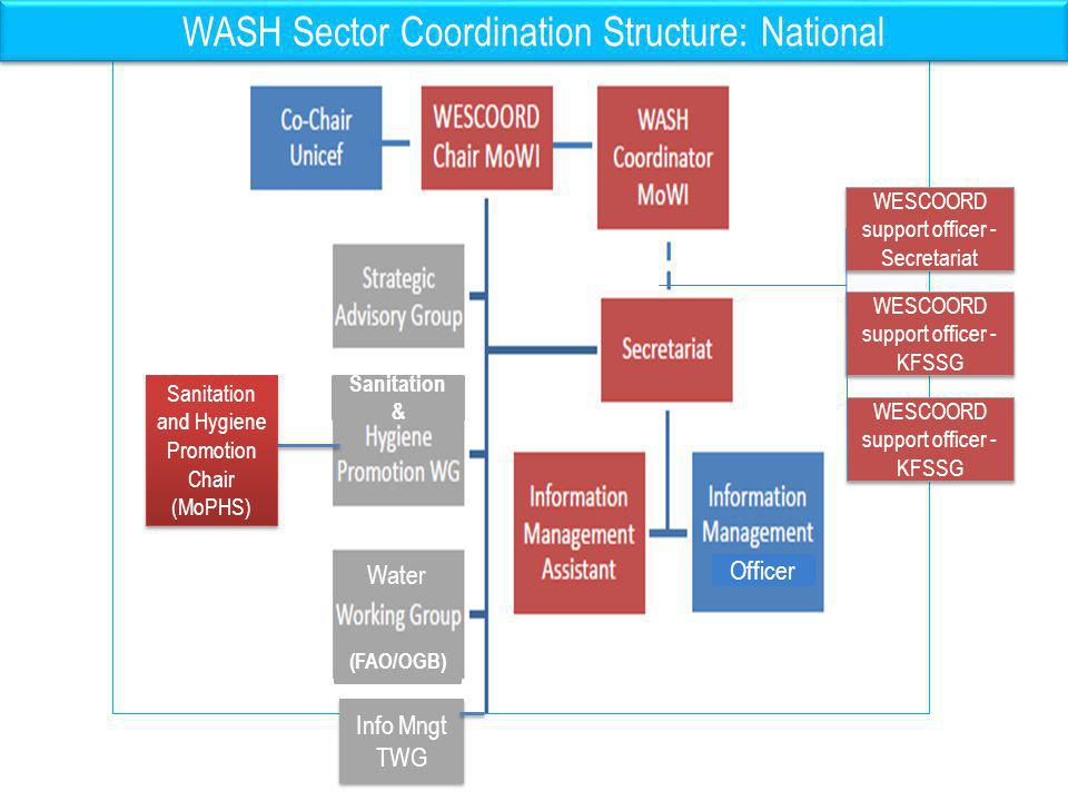 WASH Sector Coordination Structure: Sub-National level GoK District Steering Group WESCOORD Chair/ District Water Officer WESCOORD Co-chair/ District Public Health Officer Focal WASH Agency (NGO) Local & International WASH Actors District WESCOORD Executive Committee