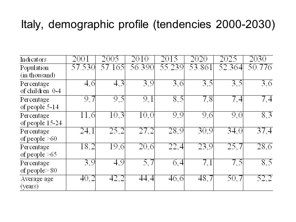 Italy, demographic profile (tendencies 2000-2030)