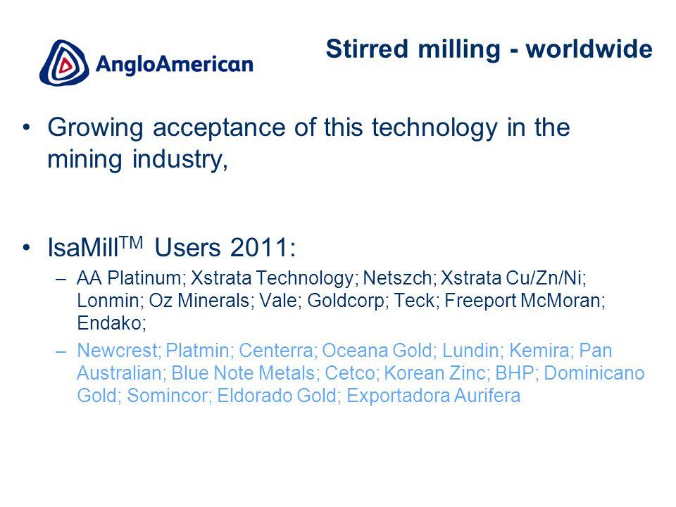 20 Stirred milling - worldwide Growing acceptance of this technology in the mining industry, IsaMill TM Users 2011: –AA Platinum; Xstrata Technology; Netszch; Xstrata Cu/Zn/Ni; Lonmin; Oz Minerals; Vale; Goldcorp; Teck; Freeport McMoran; Endako; –Newcrest; Platmin; Centerra; Oceana Gold; Lundin; Kemira; Pan Australian; Blue Note Metals; Cetco; Korean Zinc; BHP; Dominicano Gold; Somincor; Eldorado Gold; Exportadora Aurifera