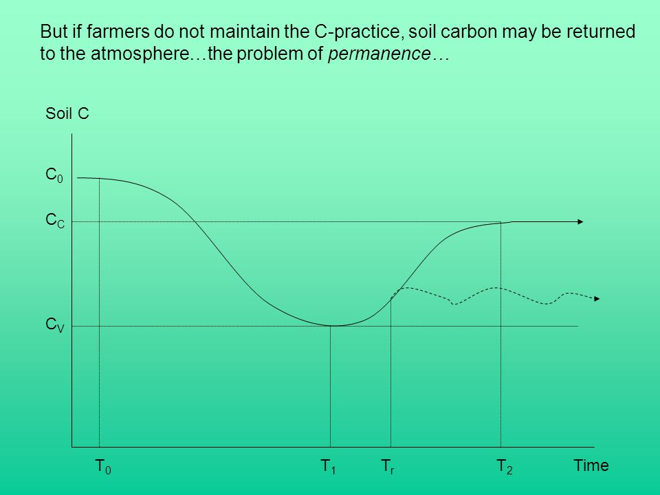But if farmers do not maintain the C-practice, soil carbon may be returned to the atmosphere…the problem of permanence… Soil C Time C0C0 CVCV C T0T0 T