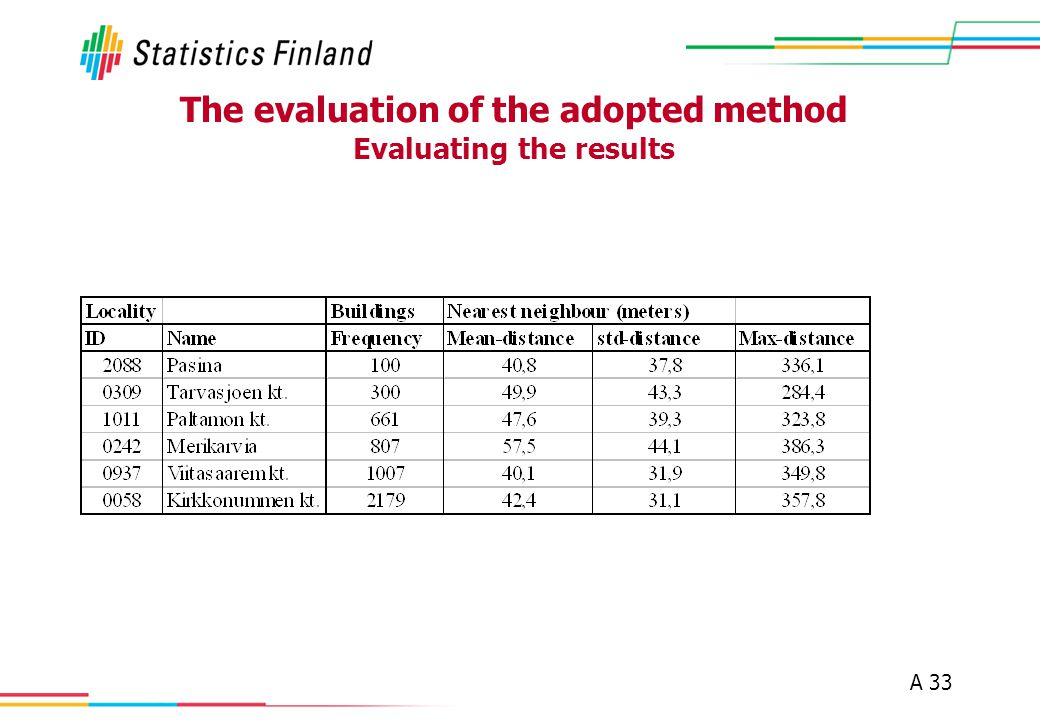 A 33 The evaluation of the adopted method Evaluating the results
