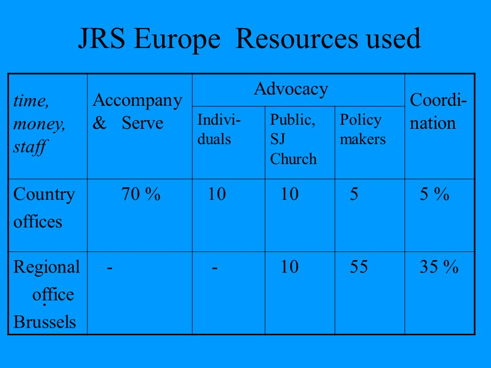 JRS Europe Resources used.