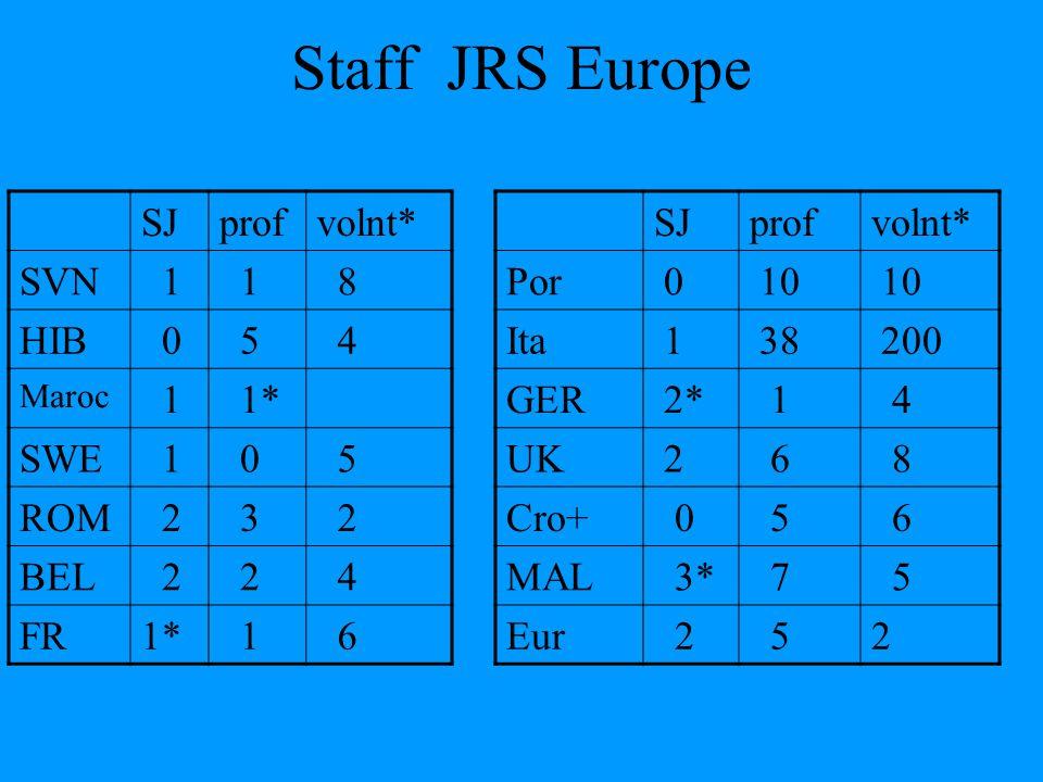 Staff JRS Europe SJprofvolnt* SVN 1 1 8 HIB 0 5 4 Maroc 1 1* SWE 1 0 5 ROM 2 3 2 BEL 2 2 4 FR1* 1 6 SJprofvolnt* Por 0 10 Ita 1 38 200 GER 2* 1 4 UK 2 6 8 Cro+ 0 5 6 MAL 3* 7 5 Eur 2 52