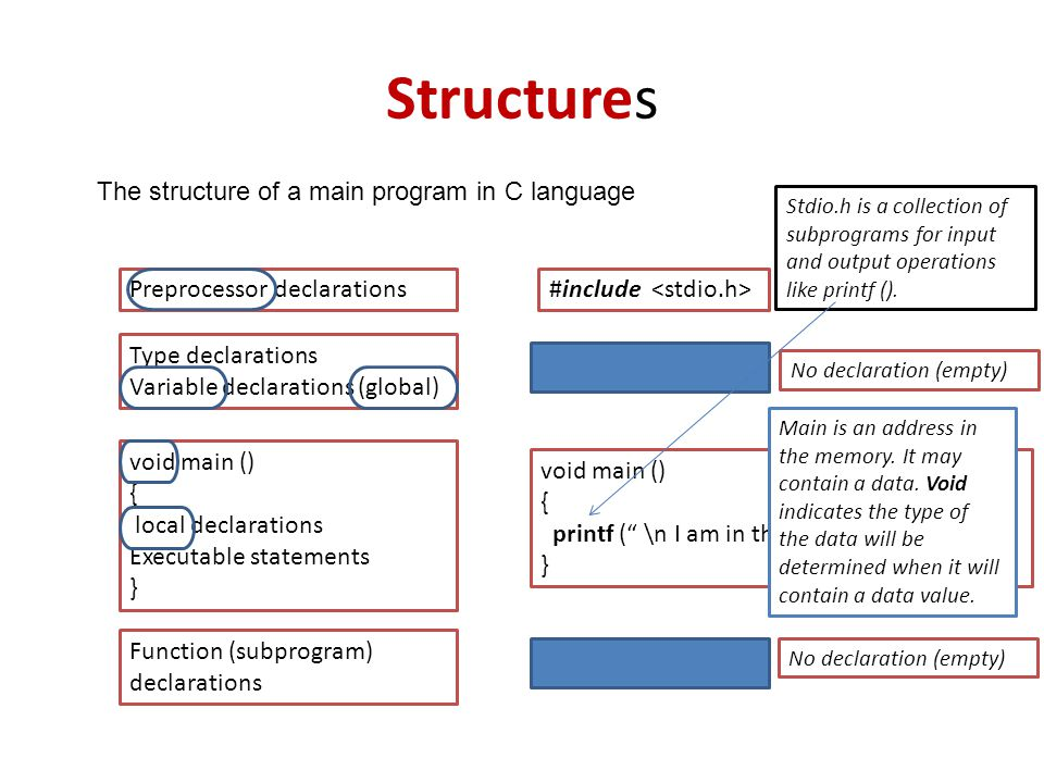 Structures The structure of a main program in C language Preprocessor declarations Type declarations Variable declarations (global) void main () { local declarations Executable statements } Function (subprogram) declarations #include void main () { printf ( \n I am in the main program ); } Stdio.h is a collection of subprograms for input and output operations like printf ().