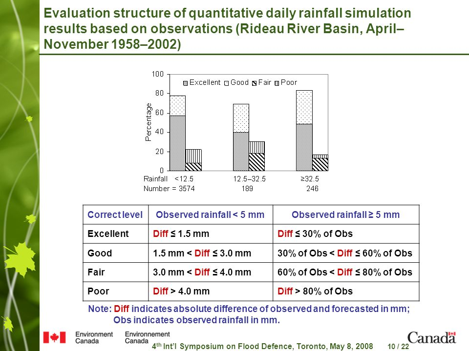 4 th Int'l Symposium on Flood Defence, Toronto, May 8, 2008 10 / 22 Evaluation structure of quantitative daily rainfall simulation results based on observations (Rideau River Basin, April– November 1958–2002) Correct levelObserved rainfall < 5 mmObserved rainfall ≥ 5 mm ExcellentDiff ≤ 1.5 mmDiff ≤ 30% of Obs Good1.5 mm < Diff ≤ 3.0 mm30% of Obs < Diff ≤ 60% of Obs Fair3.0 mm < Diff ≤ 4.0 mm60% of Obs < Diff ≤ 80% of Obs PoorDiff > 4.0 mmDiff > 80% of Obs Note: Diff indicates absolute difference of observed and forecasted in mm; Obs indicates observed rainfall in mm.