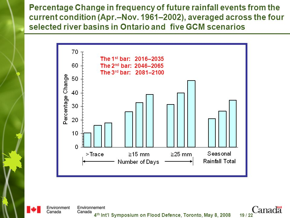 4 th Int'l Symposium on Flood Defence, Toronto, May 8, 2008 19 / 22 Percentage Change in frequency of future rainfall events from the current condition (Apr.–Nov.