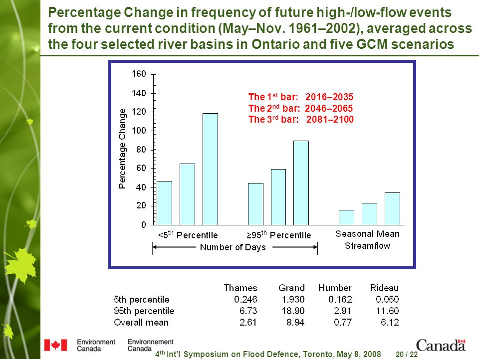 4 th Int'l Symposium on Flood Defence, Toronto, May 8, 2008 20 / 22 Percentage Change in frequency of future high-/low-flow events from the current condition (May–Nov.