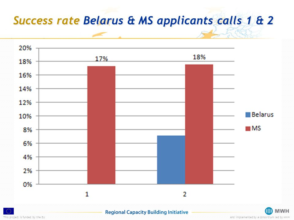 This project is funded by the EUAnd implemented by a consortium led by MWH Success rate Belarus & MS applicants calls 1 & 2