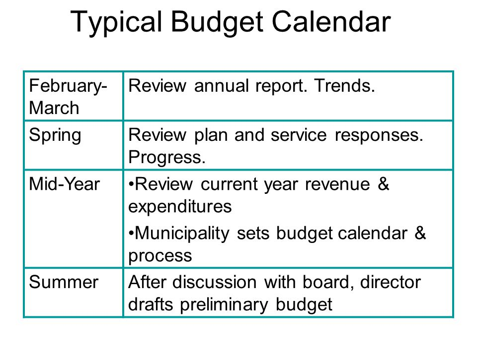 Typical Budget Calendar February- March Review annual report.
