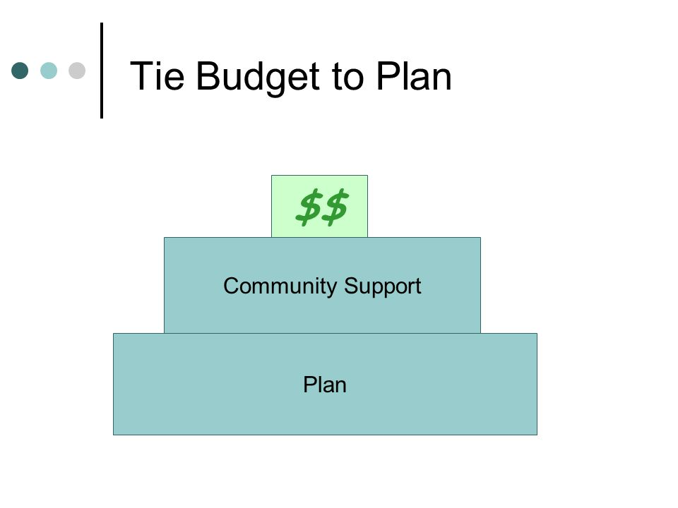 Tie Budget to Plan Plan Community Support $$