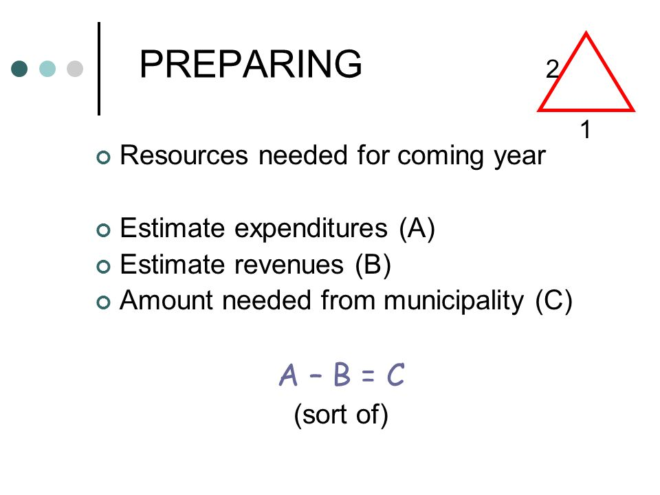 PREPARING Resources needed for coming year Estimate expenditures (A) Estimate revenues (B) Amount needed from municipality (C) A – B = C (sort of) 1 2