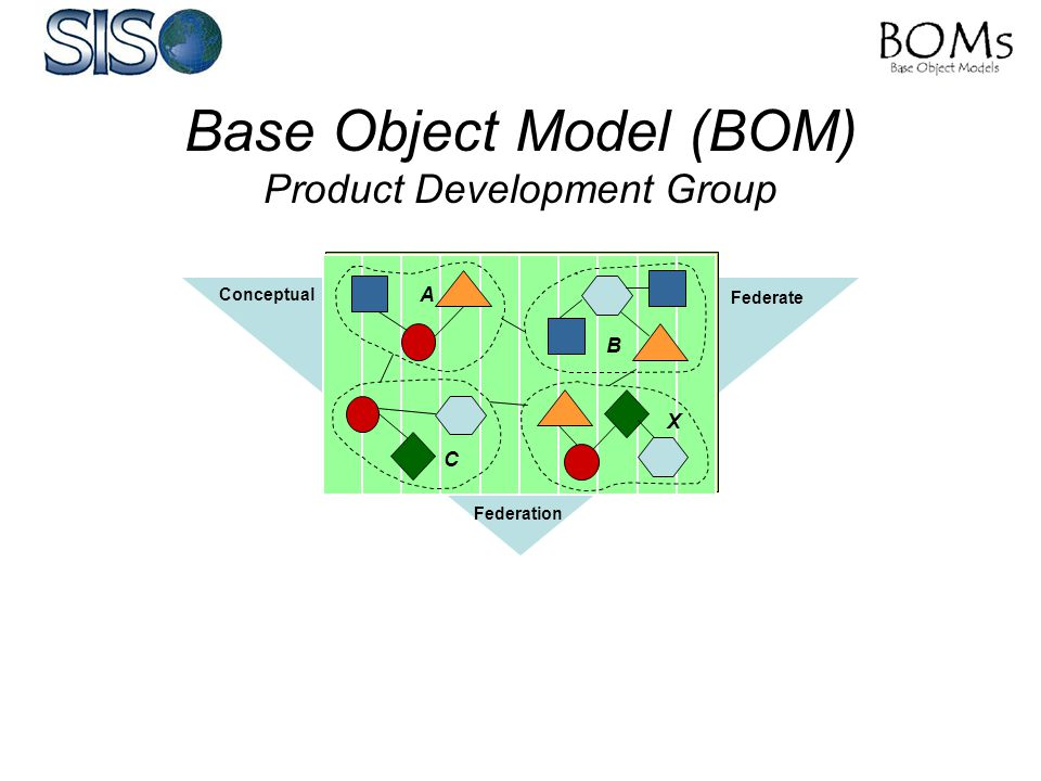 Base Object Model (BOM) Product Development Group A B C X Conceptual Federate Federation