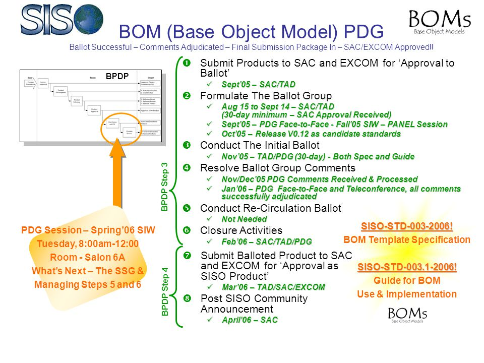 BOM (Base Object Model) PDG Ballot Successful – Comments Adjudicated – Final Submission Package In – SAC/EXCOM Approved!!  Submit Products to SAC and