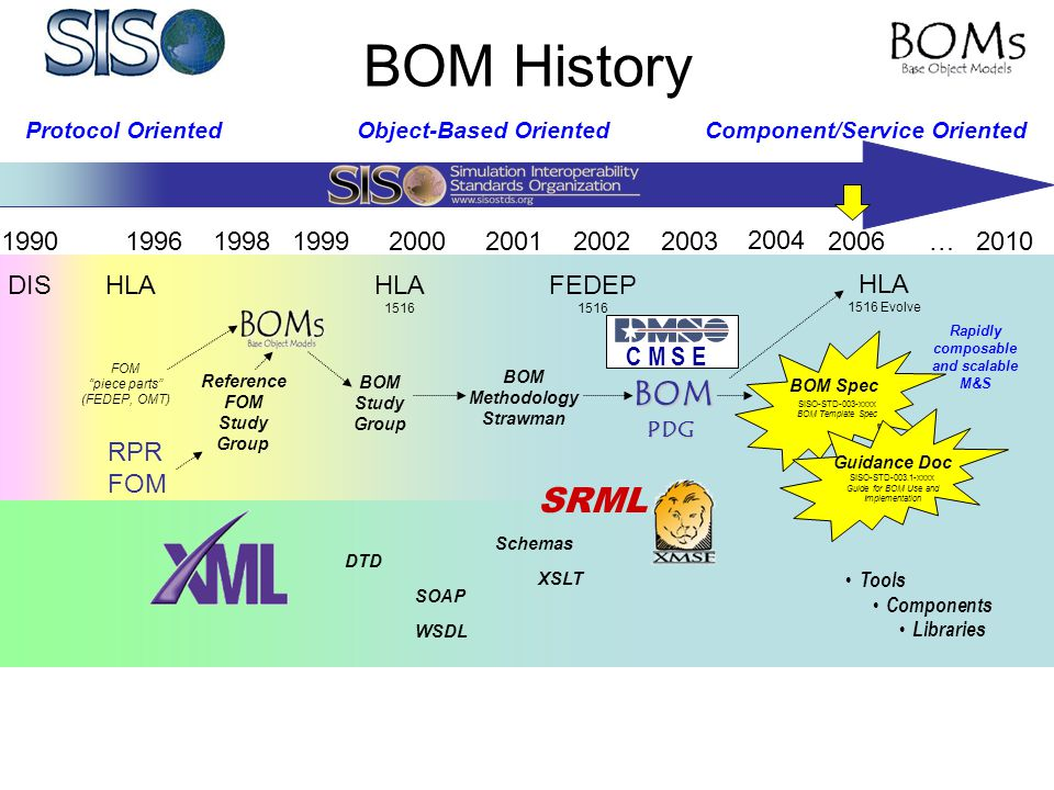 BOM History 1998200220002003 Reference FOM Study Group BOM Methodology Strawman SRML Rapidly composable and scalable M&S 2001 BOM Study Group 1996 RPR