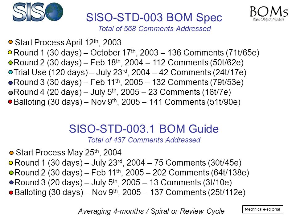 - Start Process April 12 th, 2003 - Round 1 (30 days) – October 17 th, 2003 – 136 Comments (71t/65e) - Round 2 (30 days) – Feb 18 th, 2004 – 112 Comme