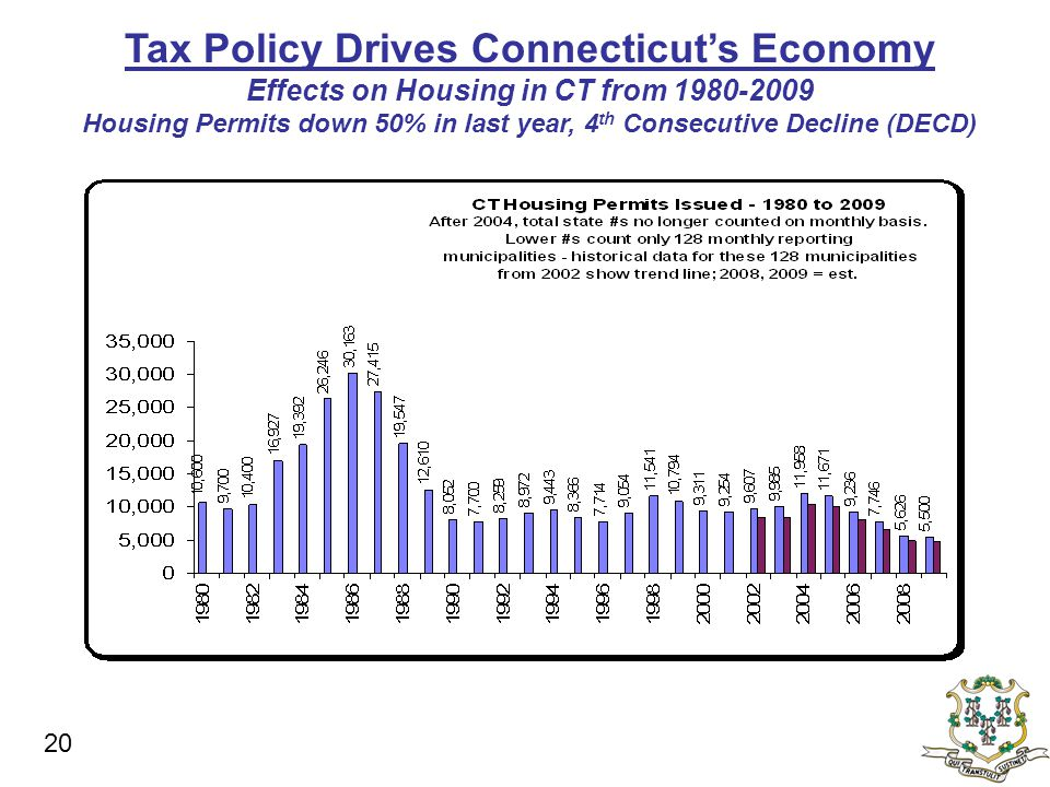 Tax Policy Drives Connecticut's Economy Effects on Housing in CT from 1980-2009 Housing Permits down 50% in last year, 4 th Consecutive Decline (DECD) 20